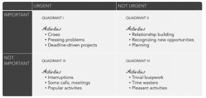 Productivité et gestion du temps